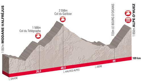 Le parcours de l'étape du Tour 2011 à l'Alpe d'Huez