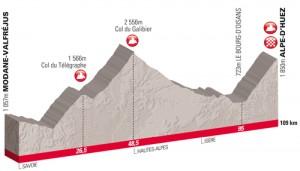 Le profil de l'Etape du Tour 2011 à l'Alpe d'Huez