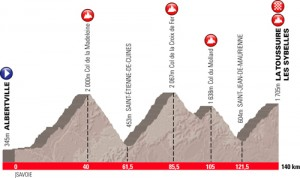 Parcours de l'étape du Tour 2012 Acte 1