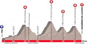Parcours de l'étape du Tour 2012 Acte 2
