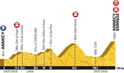 Profil de l'Etape du Tour 2013