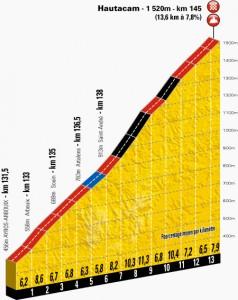 Le profil de la montée d'Hautacam pour l'Etape du Tour 2014