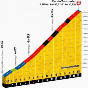 Le profil du col du Tourmalet pour l'Etape du Tour 2014