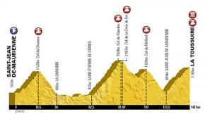 Le parcours de l'Etape du Tour 2015