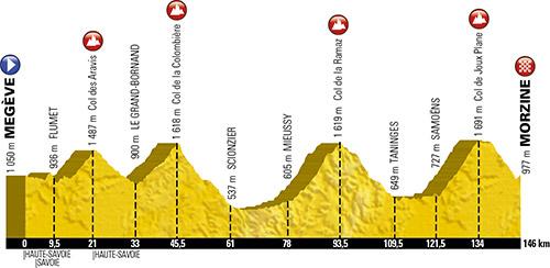 Le profil de l'Etape du Tour 2016