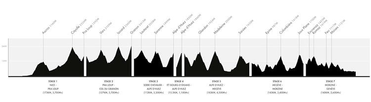 Le profil de la Haute Route Alpes 2017